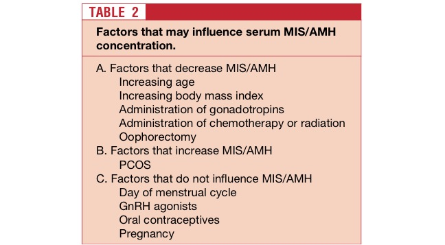 Top 10 facts about anti-mullerian hormone levels and ovarian