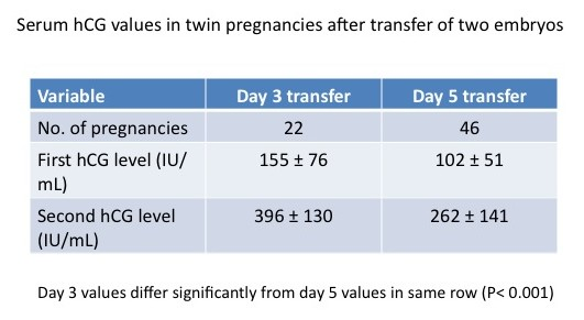day 3 and day 5 hCG levels in twins