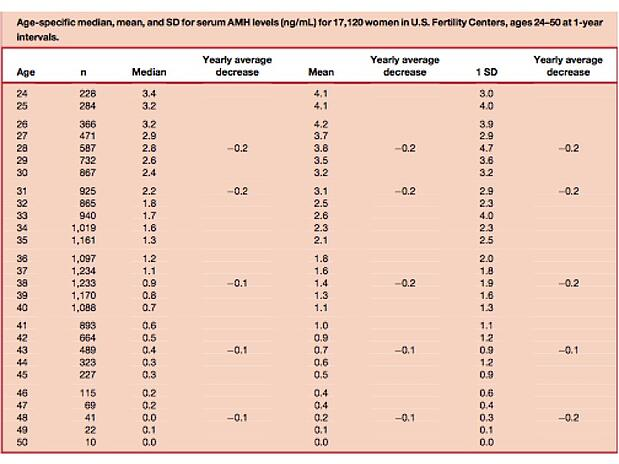 Anti mullerian hormone amh and age
