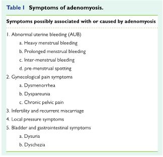 adenomyosis symptoms